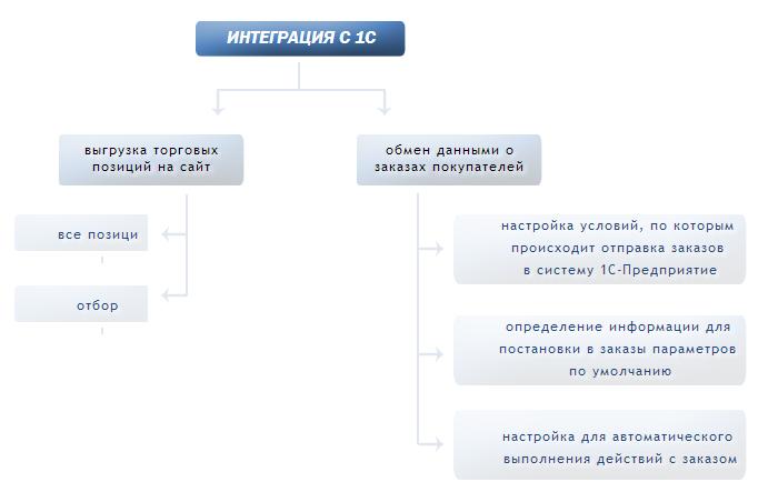Интеграция 1С и Битрикс24