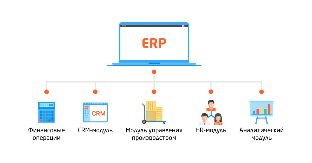 Внедрение CRM системы — этапы и сопровождение