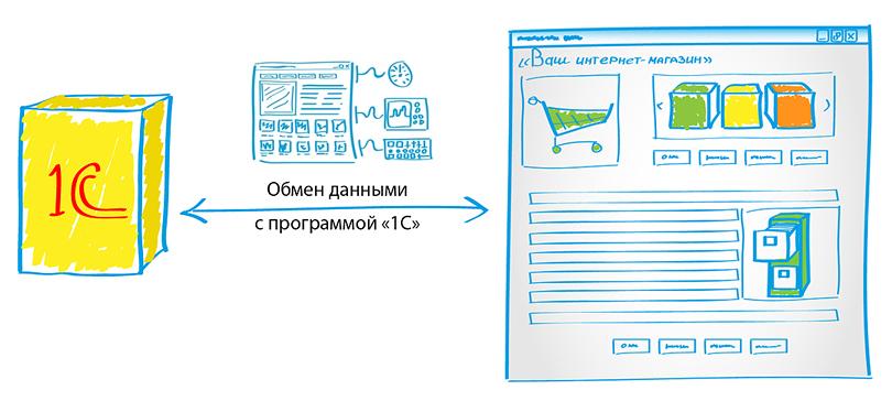1С интернет магазин — как выбрать конфигурацию