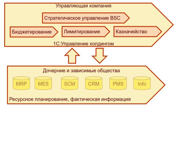 1С:Управление холдингом 8 — преимущества использования