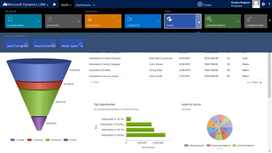 Microsoft Dynamics CRM — как установить и работать