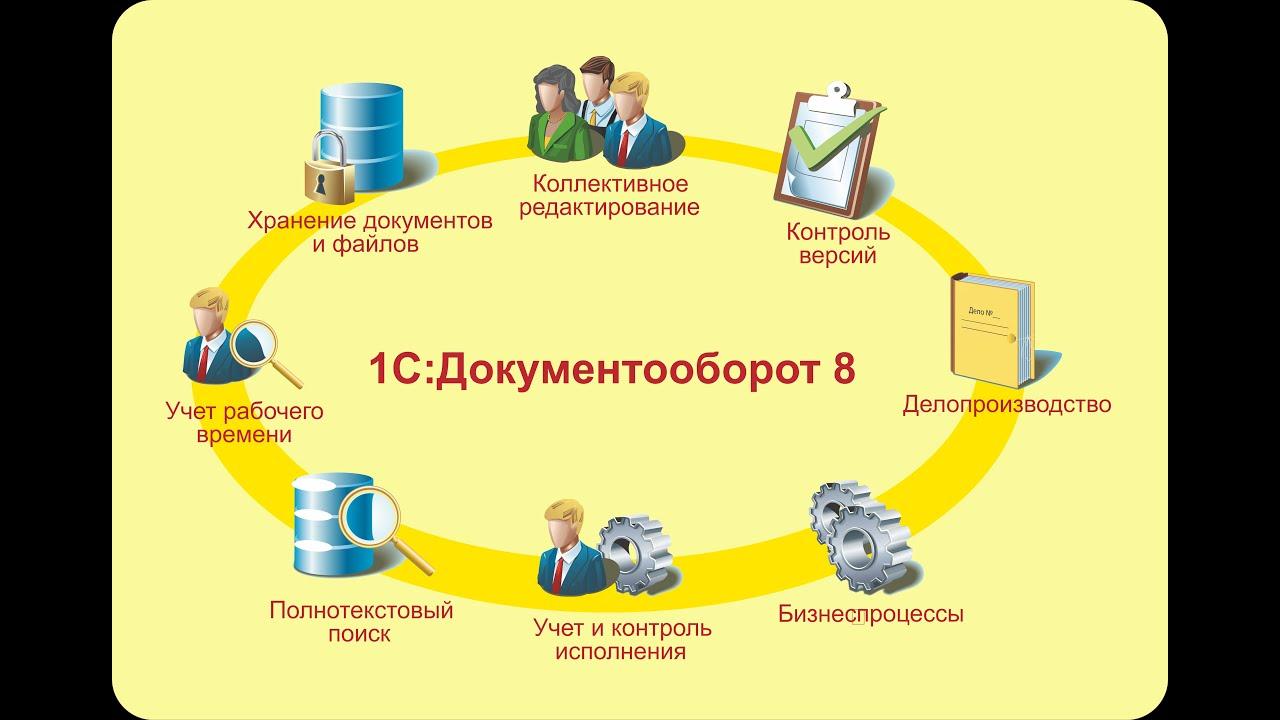 1С:Документооборот — описание, настройка и инструкция