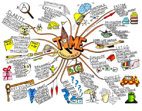 Mind map (ментальная карта) — что это такое