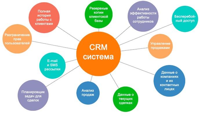 Рейтинг CRM 2021 — сравнение популярных систем