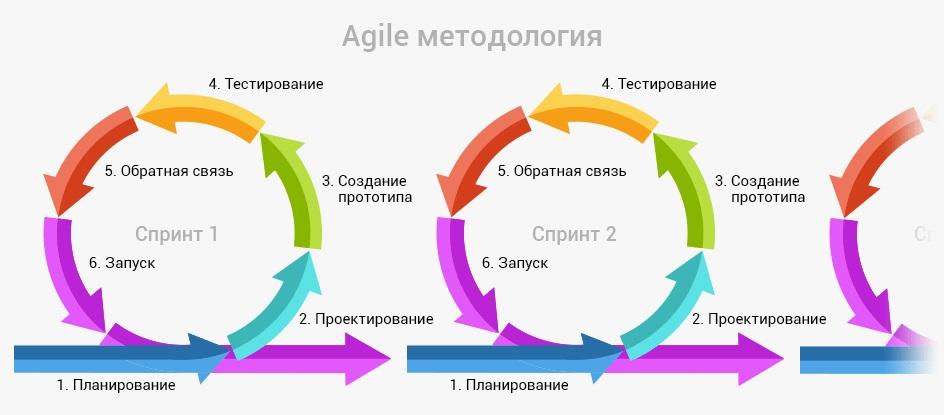 Методология agile — что это для управления проектами