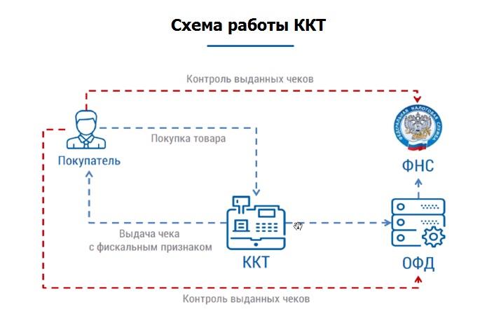 Что такое ККТ в бухгалтерии — возможности и расшифровка