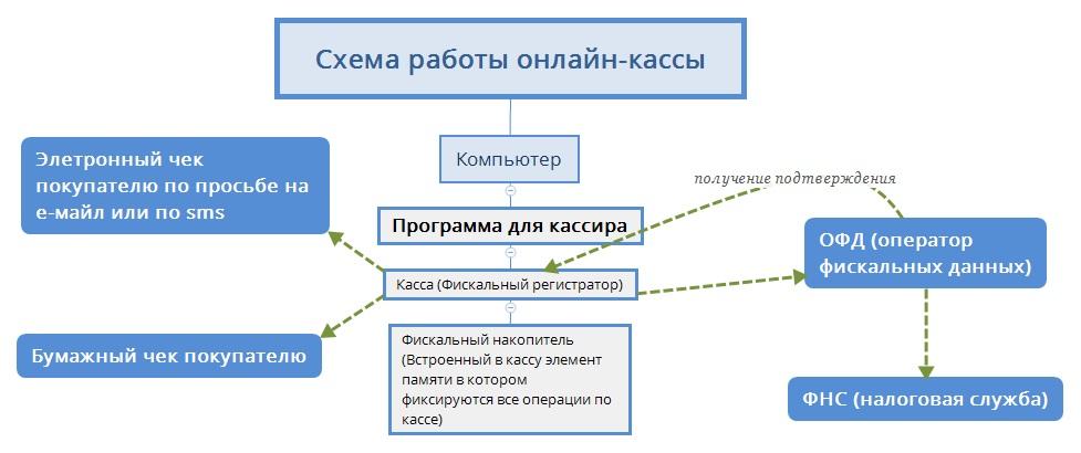 Нужна ли онлайн-касса для ООО — правила подключения и эксплуатации