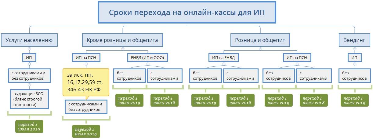 Онлайн-касса для ИП на ЕНВД — нужна ли и рейтинг моделей