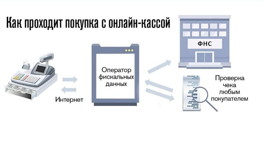 Касатка онлайн-касса — инструкция и модели