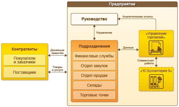 1С:Управление торговлей — описание и цены программы