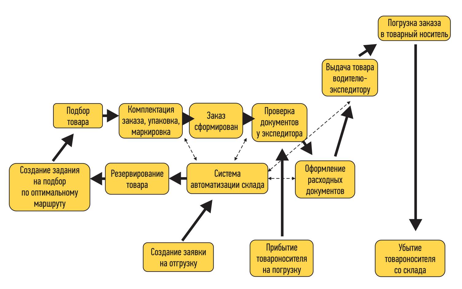 Что такое 1С:Склад и торговля — инструкция по работе в программе