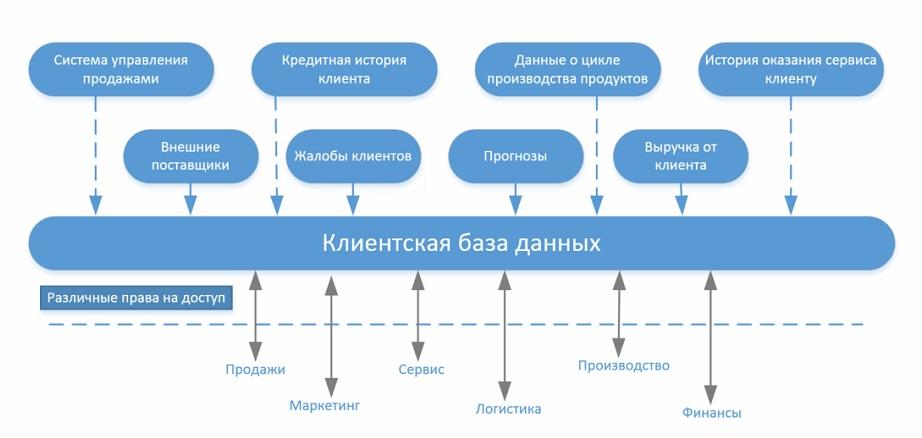 Что такое CRM система и как она работает