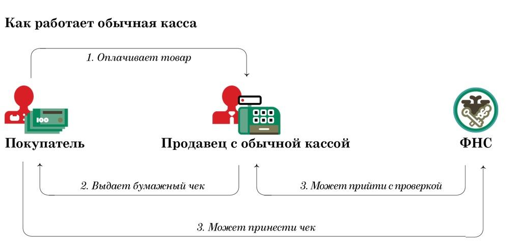 Онлайн-касса МТС — регистрация, подключение и настройка