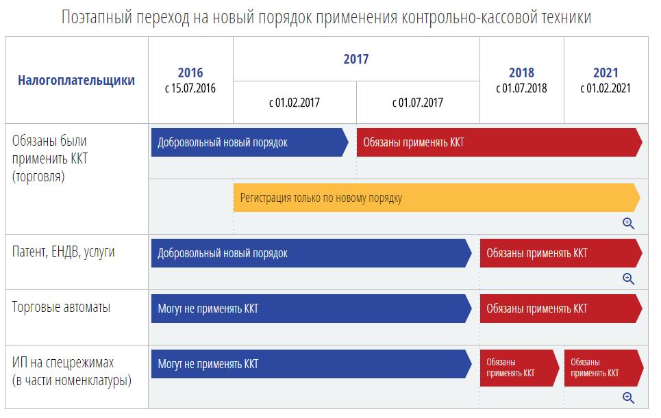 Отсрочка по онлайн-кассам для ЕНВД до 2021 года — кто получил отсрочку