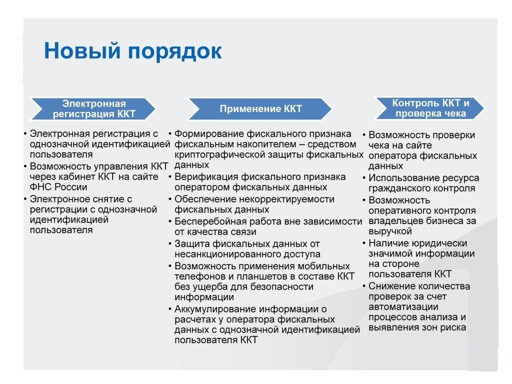 Закон 54 ФЗ о применении ККТ — новые изменения и поправки